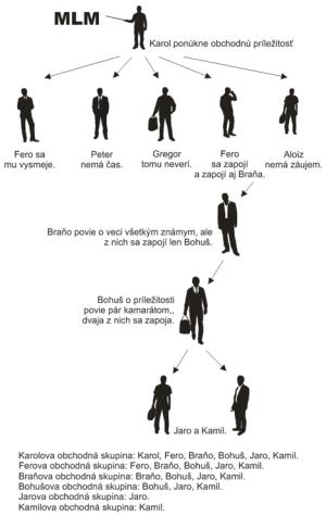 Grafický popis mlm.